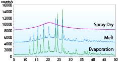 非晶質化の比較(スプレードライ、溶融法、エバポレーション法)