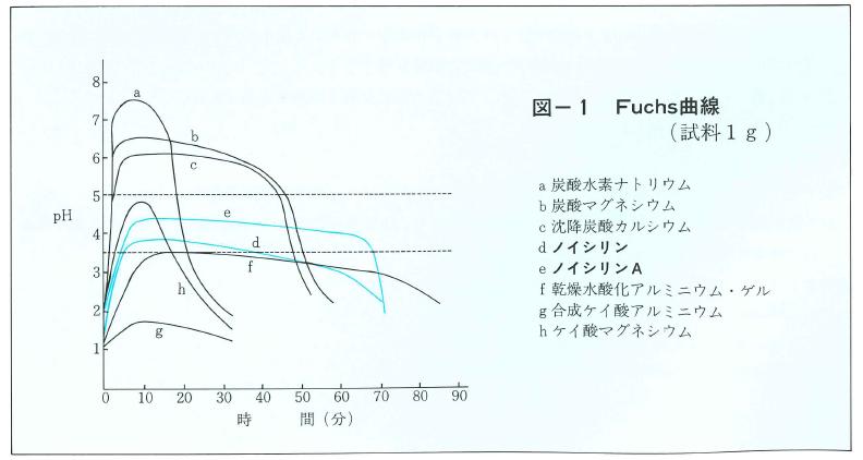 各種制酸剤のFuchs曲線