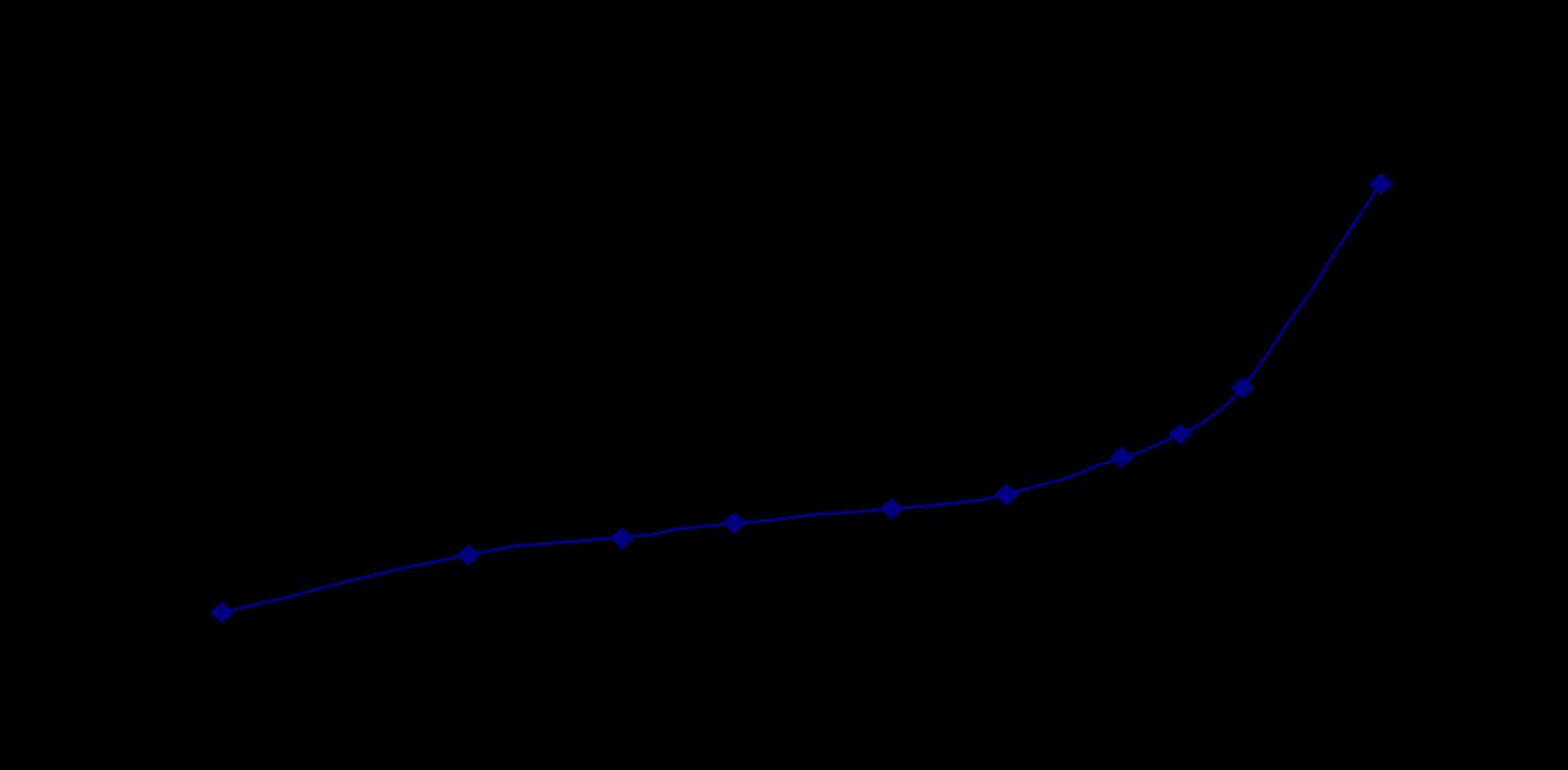 ノイシリンUFL2の吸湿平衡曲線