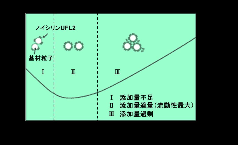 ノイシリンUFL2添加量と流動性の模式図