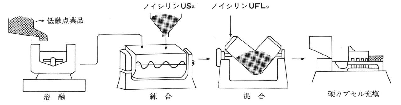 低融点薬品にノイシリンを使った際のカプセル充填工程